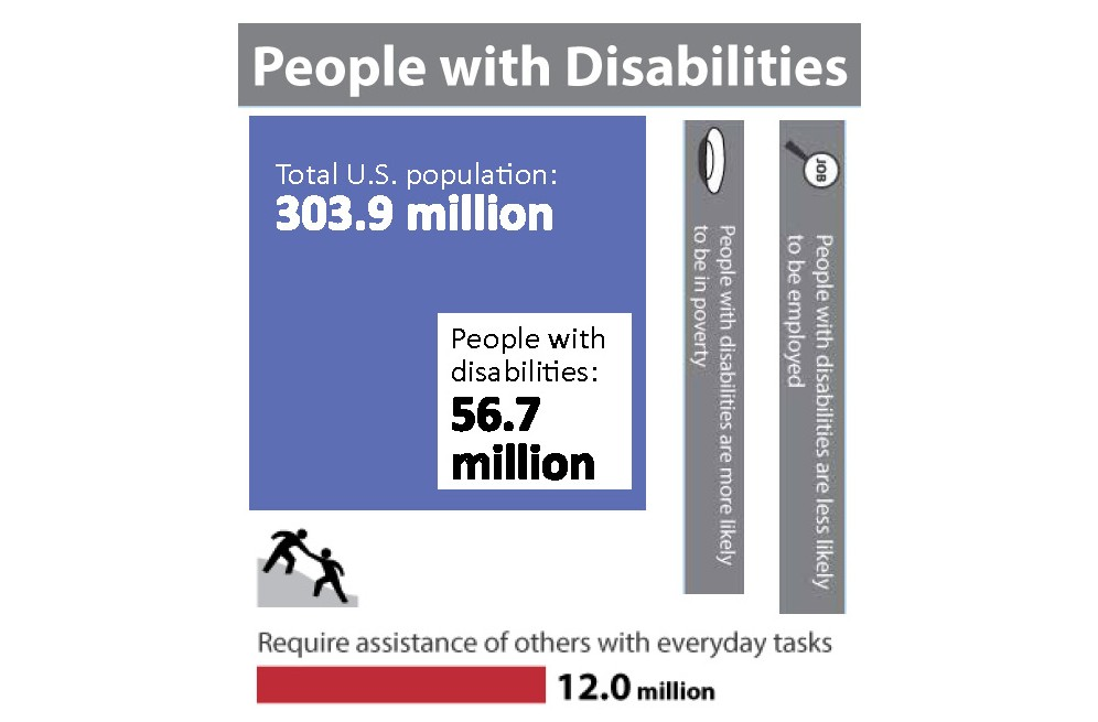 Disabilities by the Numbers