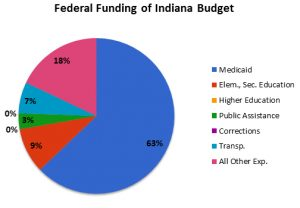 Federal Funding, Indiana Budget