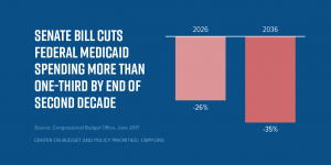Senate Bill Cuts Medicaid... T