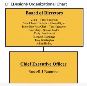 Org Chart 1